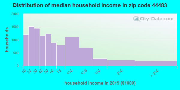 Zip code 44483 household income distribution in 2009