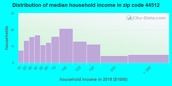 Zip code 44512 household income distribution in 2015