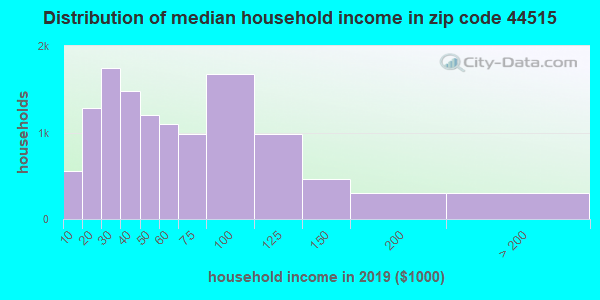 Zip code 44515 household income distribution in 2009