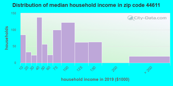 Zip code 44611 household income distribution in 2009