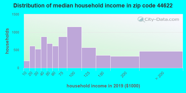 Zip code 44622 household income distribution in 2009