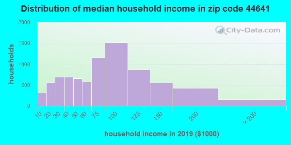 Zip code 44641 household income distribution in 2009