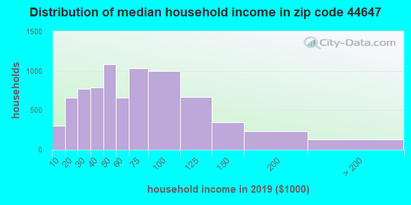 Zip code 44647 household income distribution in 2009