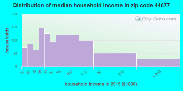 Zip code 44677 household income distribution in 2009