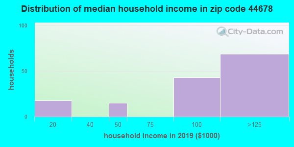 Zip code 44678 household income distribution in 2009