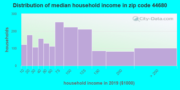 Zip code 44680 household income distribution in 2009