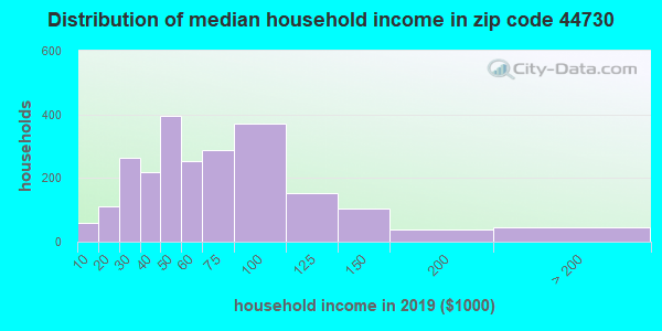 Zip code 44730 household income distribution in 2009