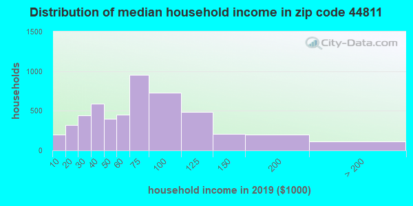 Zip code 44811 household income distribution in 2009
