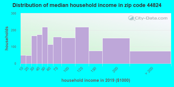 Zip code 44824 household income distribution in 2009