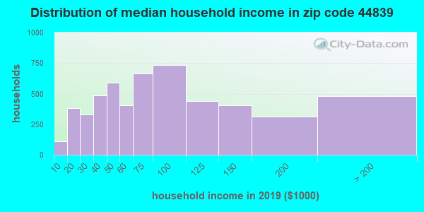 Zip code 44839 household income distribution in 2009