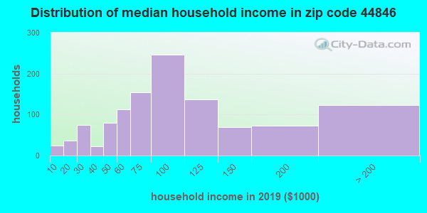 Zip code 44846 household income distribution in 2009
