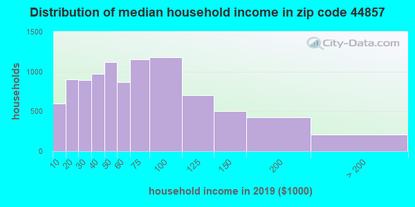 Zip code 44857 household income distribution in 2009