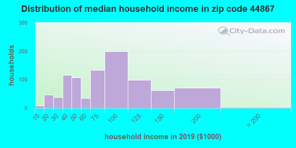 Zip code 44867 household income distribution in 2013