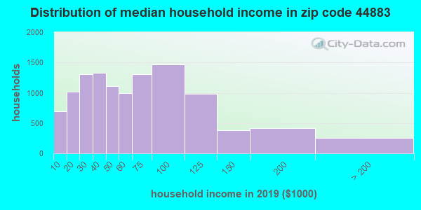 Zip code 44883 household income distribution in 2009