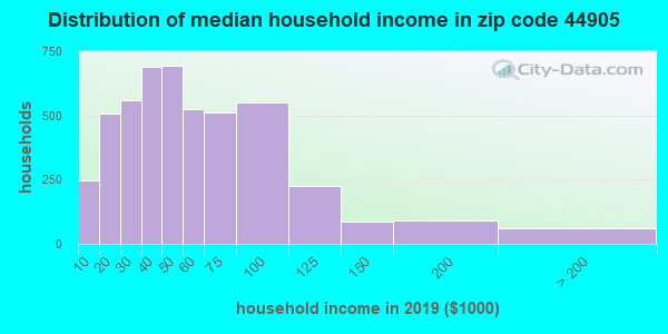 Zip code 44905 household income distribution in 2016