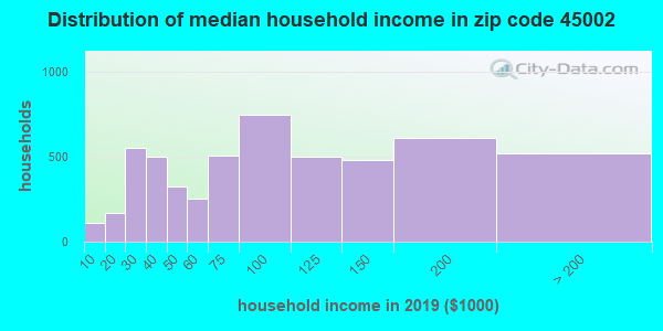 Zip code 45002 household income distribution in 2009
