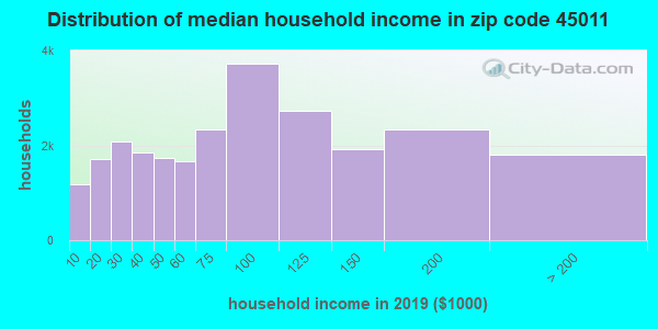 Zip code 45011 household income distribution in 2009