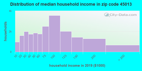Zip code 45013 household income distribution in 2009