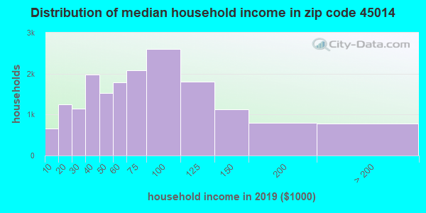 Zip code 45014 household income distribution in 2009