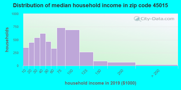 Zip code 45015 household income distribution in 2009