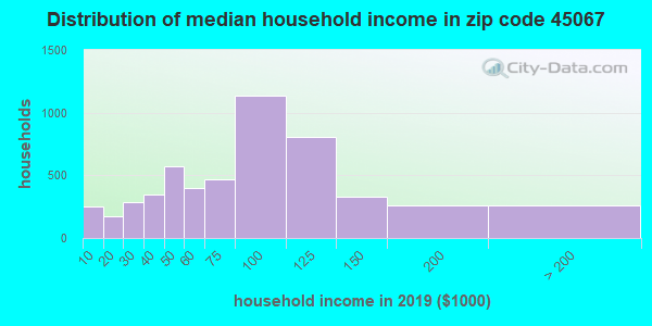 Zip code 45067 household income distribution in 2009