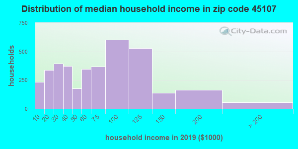 Zip code 45107 household income distribution in 2009