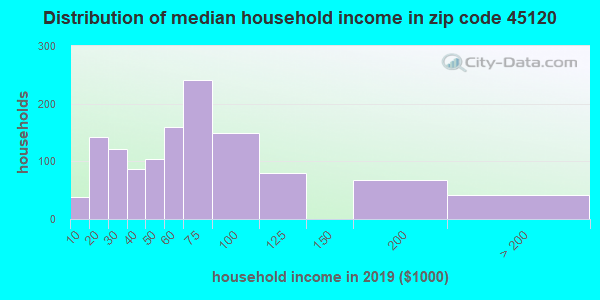 Zip code 45120 household income distribution in 2009