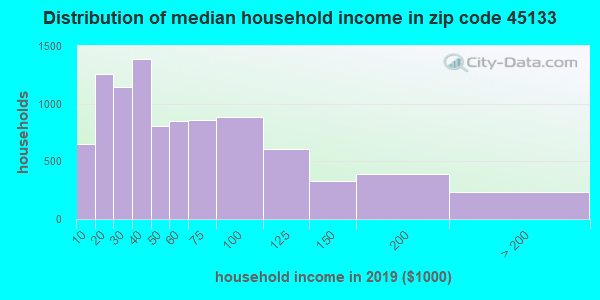 Zip code 45133 household income distribution in 2013