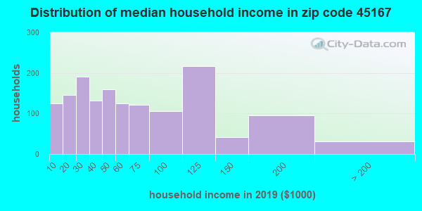 Zip code 45167 household income distribution in 2009