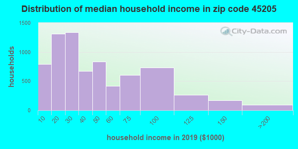 Zip code 45205 household income distribution in 2009