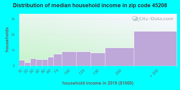 Zip code 45208 household income distribution in 2009