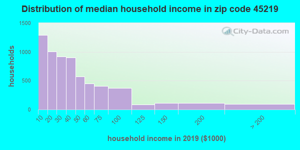 Zip code 45219 household income distribution in 2009