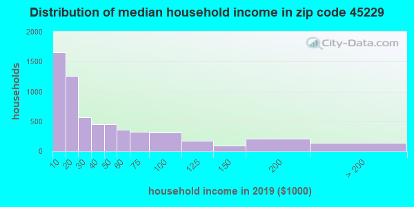 Zip code 45229 household income distribution in 2009