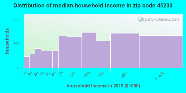 Zip code 45233 household income distribution in 2009