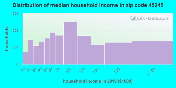 Zip code 45245 household income distribution in 2016