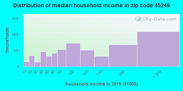 Zip code 45249 household income distribution in 2009