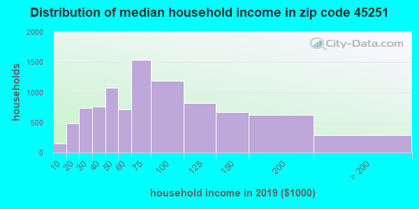 Zip code 45251 household income distribution in 2009