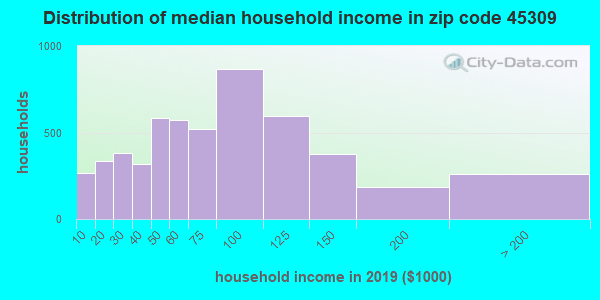 Zip code 45309 household income distribution in 2009