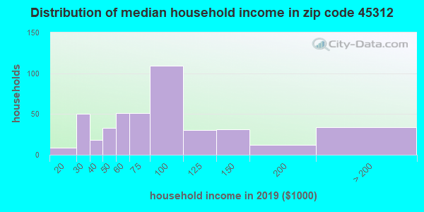 Zip code 45312 household income distribution in 2009