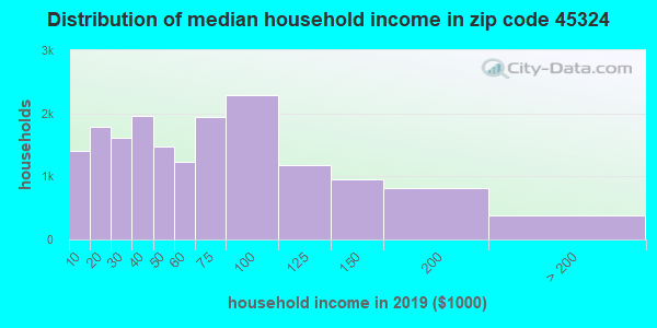 Zip code 45324 household income distribution in 2009