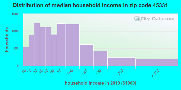 Zip code 45331 household income distribution in 2009