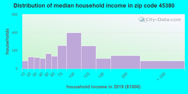 Zip code 45380 household income distribution in 2009