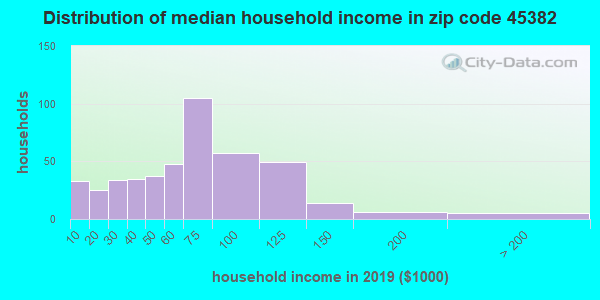 Zip code 45382 household income distribution in 2009