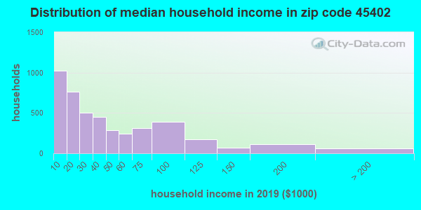 Zip code 45402 household income distribution in 2009