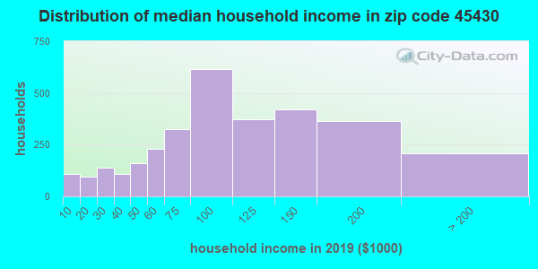 Zip code 45430 household income distribution in 2009