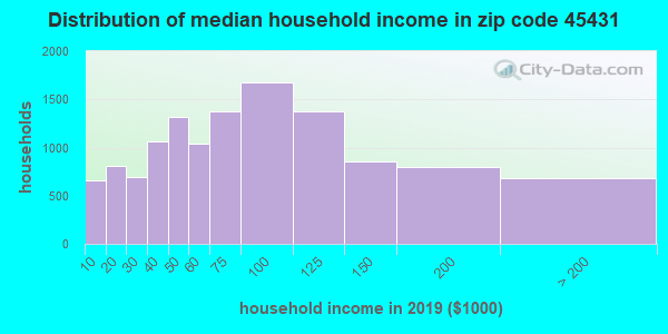 Zip code 45431 household income distribution in 2009