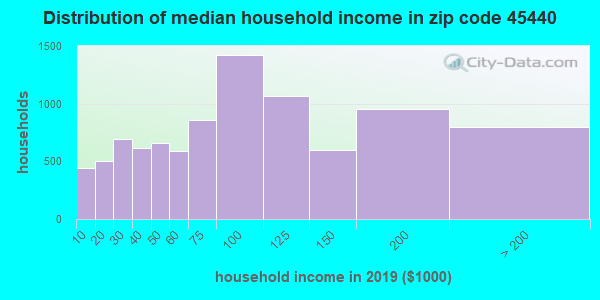 Zip code 45440 household income distribution in 2009