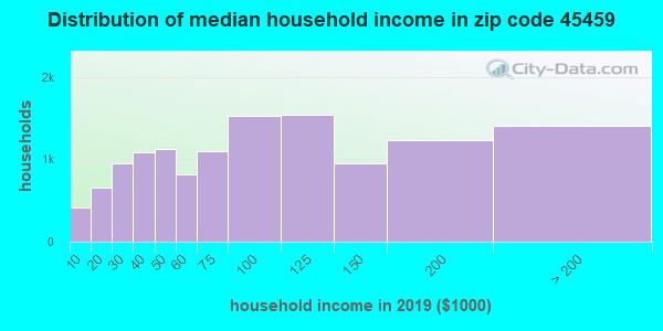 Zip code 45459 household income distribution in 2009
