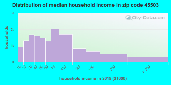 Zip code 45503 household income distribution in 2009