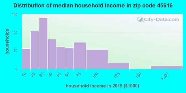 Zip code 45616 household income distribution in 2009